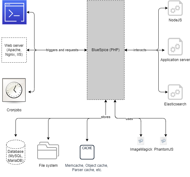 drawio: BlueSpice system architecture server