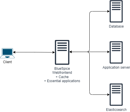 drawio: BlueSpice system architecture server distributed simple